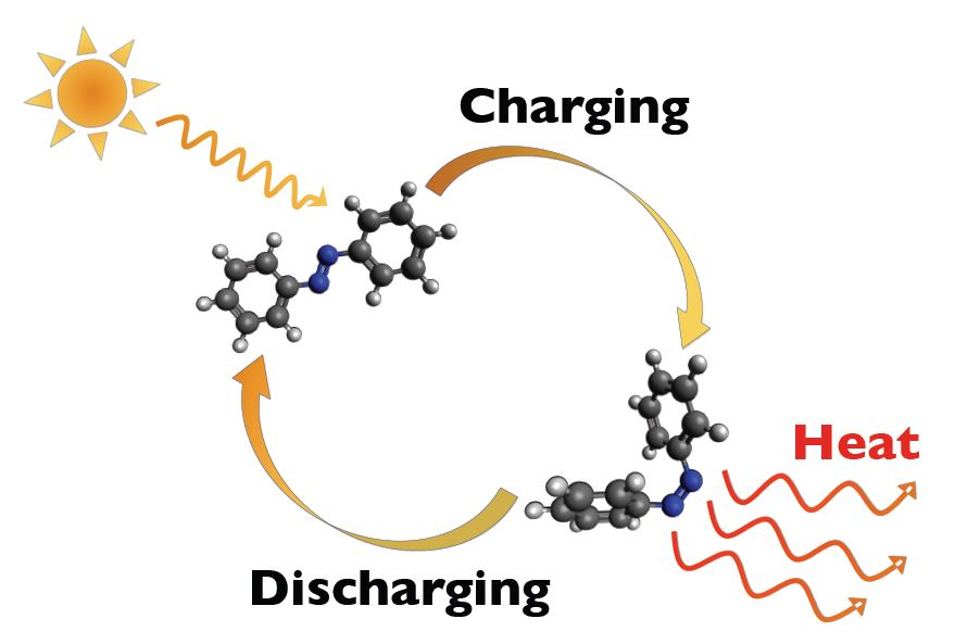 Diagram of molecules going through solar-induced charge-discharge cycle, with heat released.