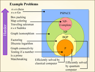 Diagram showing how the BQP class of problems relates to P, NP, and PSPACE.