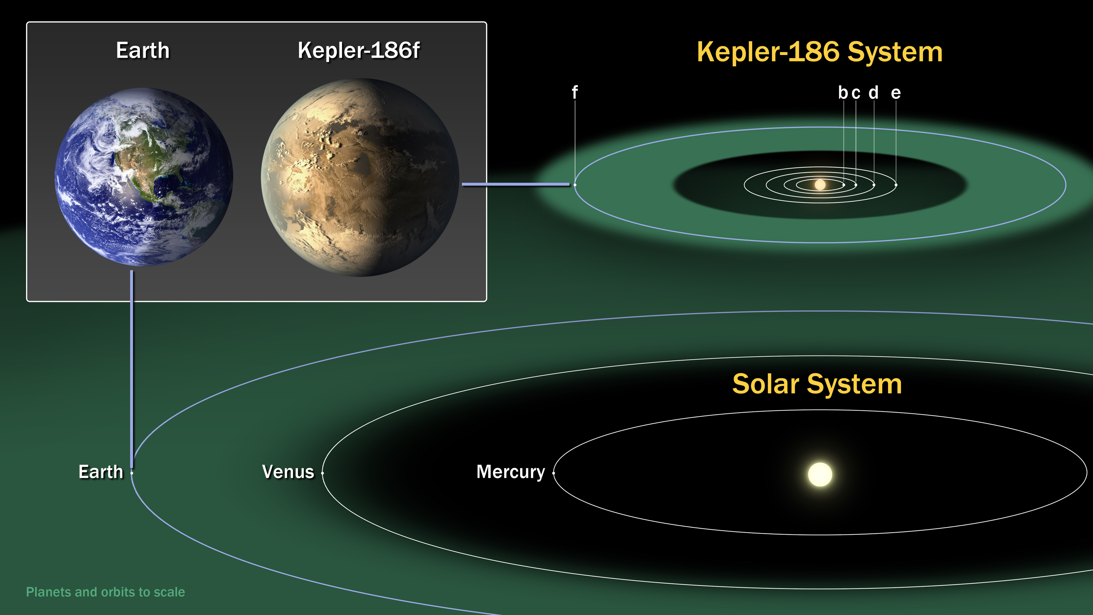 A comparison of Earth and Kepler-186f