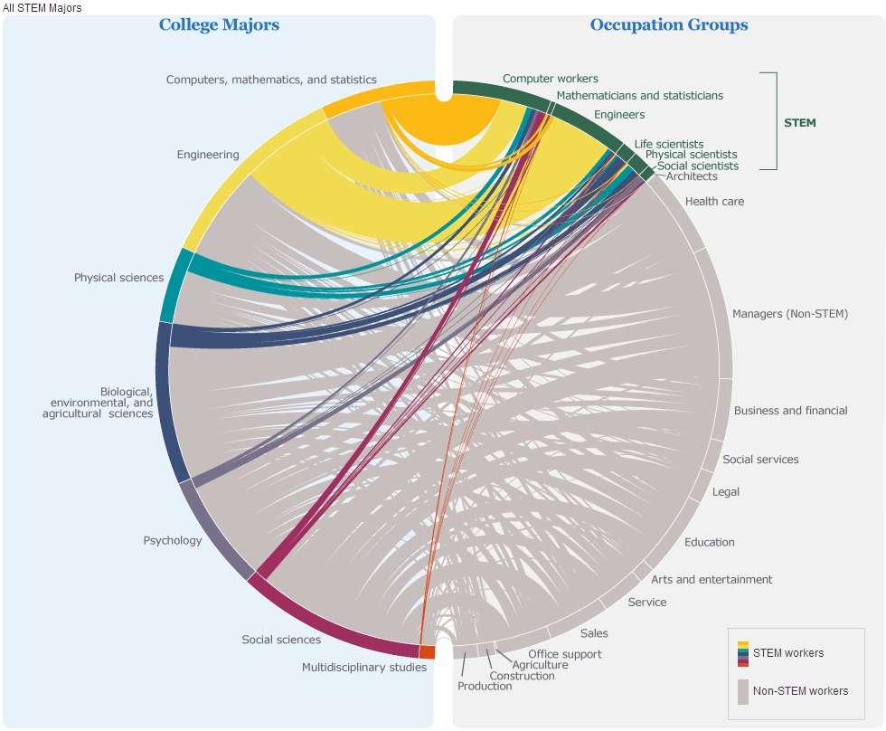 Graphic correlating various college majors to subsequent occupations.