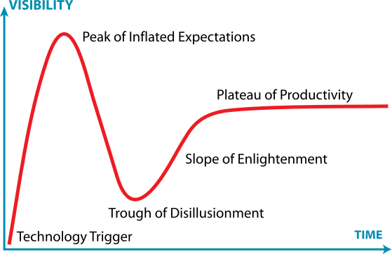Graph of the hype cycle.