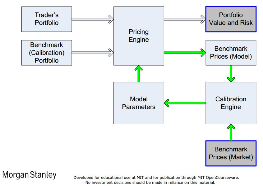 Flow chart of a pricing model.