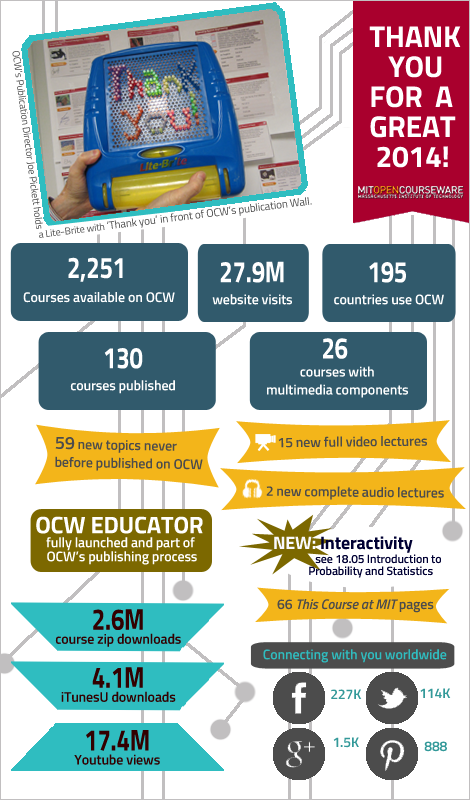 OCW 2014 highlights.