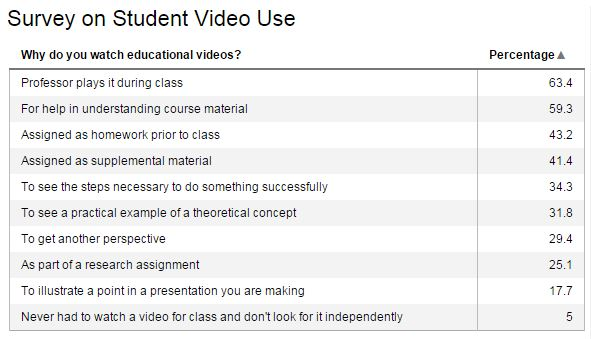 Table listing student survey data on educational video uses.