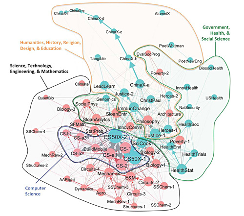 Diagram of many interconnected circles, each representing one MOOC.