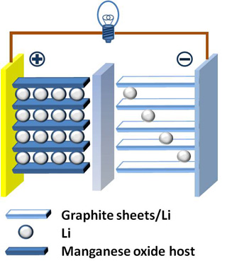 """Drawing of a lithium-ion battery, showing cathode (plus sign) on the left, anode (minus sign) on the right, and lithium ions (small white circles)."""" src=""""/courses/chemical-engineering/10-626-electrochemical-energy-systems-spring-2014/10-626s14.jpg"""" title=""""Drawing of a lithium-ion battery, showing cathode (plus sign) on the left, anode (minus sign) on the right, and lithium ions (small white circles)."""