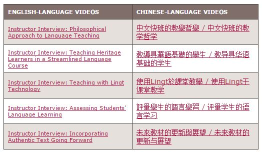 Screenshot of a two-column table of links to videos in both English and Chinese versions.